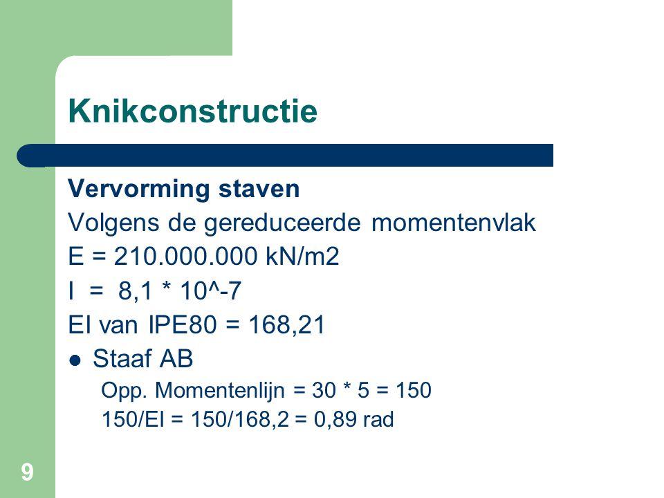 9 Knikconstructie Vervorming staven Volgens de gereduceerde momentenvlak E = 210.000.000 kN/m2 I = 8,1 * 10^-7 EI van IPE80 = 168,21 Staaf AB Opp. Mom