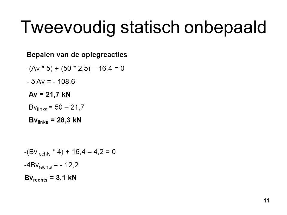 11 Tweevoudig statisch onbepaald Bepalen van de oplegreacties -(Av * 5) + (50 * 2,5) – 16,4 = 0 - 5 Av = - 108,6 Av = 21,7 kN Bv links = 50 – 21,7 Bv links = 28,3 kN -(Bv rechts * 4) + 16,4 – 4,2 = 0 -4Bv rechts = - 12,2 Bv rechts = 3,1 kN