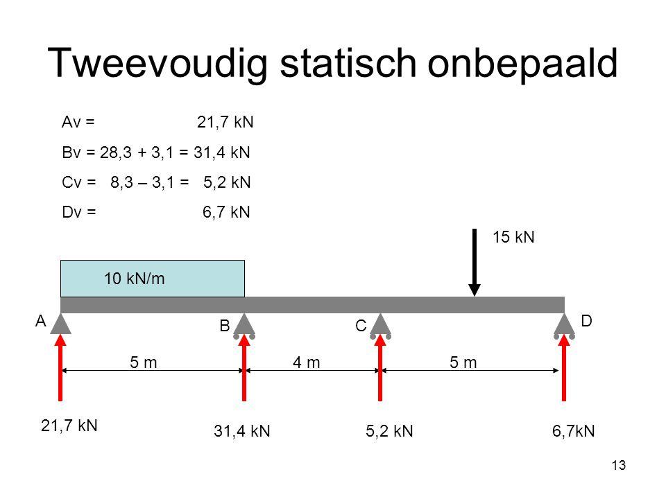 13 Tweevoudig statisch onbepaald Av = 21,7 kN Bv = 28,3 + 3,1 = 31,4 kN Cv = 8,3 – 3,1 = 5,2 kN Dv = 6,7 kN 5 m4 m5 m A BC D 15 kN 10 kN/m 21,7 kN 31,4 kN5,2 kN6,7kN