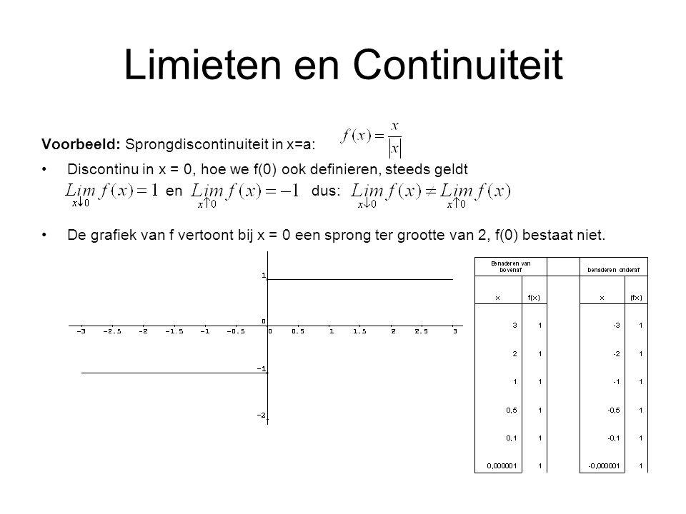 Limieten en Continuiteit Voorbeeld: Sprongdiscontinuiteit in x=a: Discontinu in x = 0, hoe we f(0) ook definieren, steeds geldt en dus: De grafiek van