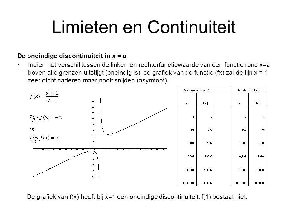 Limieten en Continuiteit De oneindige discontinuiteit in x = a Indien het verschil tussen de linker- en rechterfunctiewaarde van een functie rond x=a