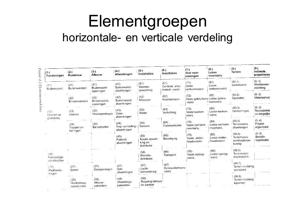 Elementgroepen horizontale- en verticale verdeling