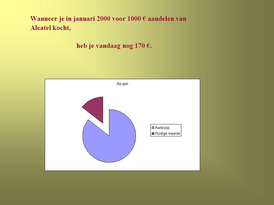Wanneer je in januari 2000 voor 1000 € aandelen van Alcatel kocht, heb je vandaag nog 170 €.
