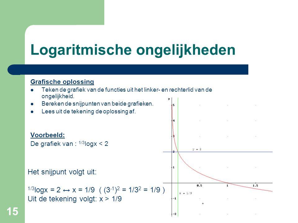 15 Logaritmische ongelijkheden Grafische oplossing Teken de grafiek van de functies uit het linker- en rechterlid van de ongelijkheid. Bereken de snij