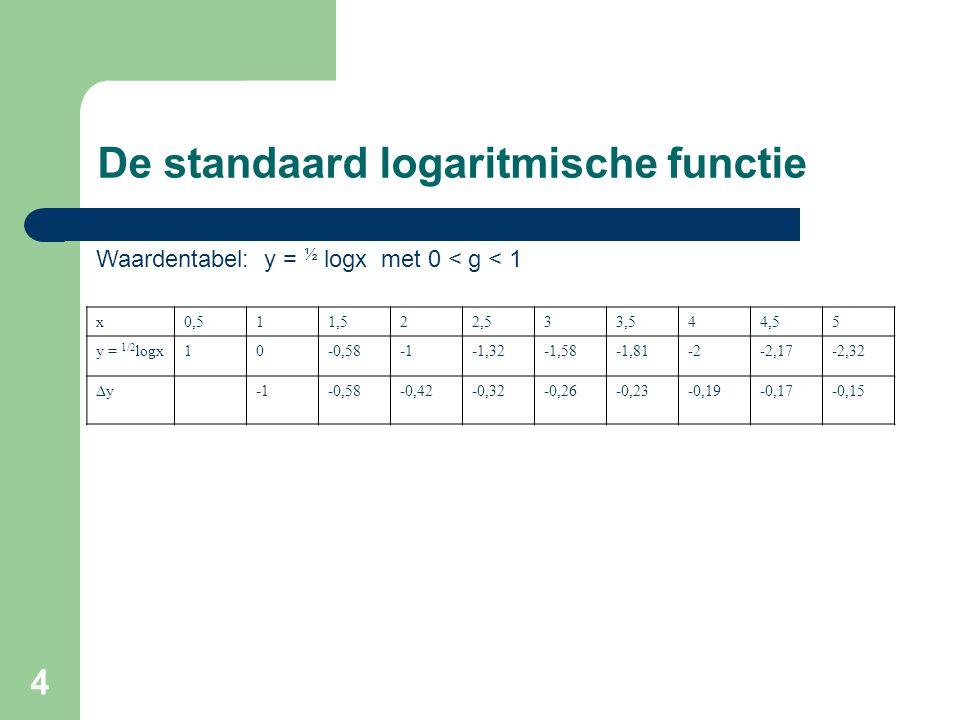 4 De standaard logaritmische functie Waardentabel: y = ½ logx met 0 < g < 1 x0,511,522,533,544,55 y = 1/2 logx10-0,58-1,32-1,58-1,81-2-2,17-2,32 ∆y-0,
