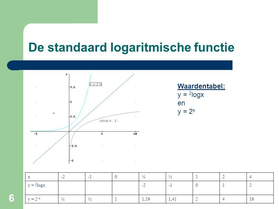 6 De standaard logaritmische functie x-20¼½124 y = 2 logx-2012 y = 2 x ¼½11,191,412416 Waardentabel: y = 2 logx en y = 2 x