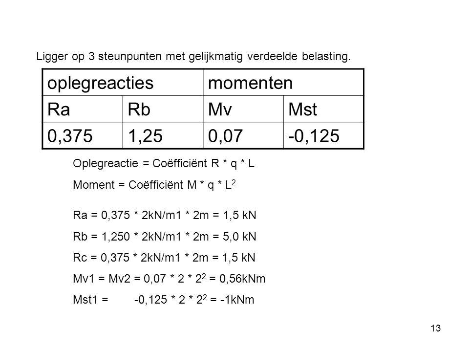 13 oplegreactiesmomenten RaRbMvMst 0,3751,250,07-0,125 Ligger op 3 steunpunten met gelijkmatig verdeelde belasting.