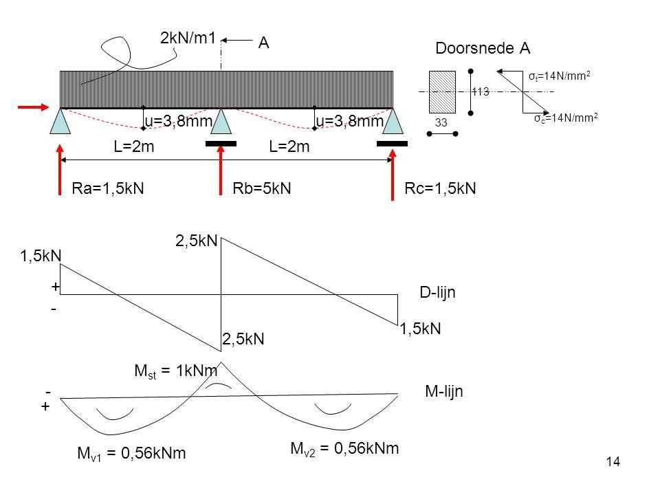 14 2kN/m1 L=2m Ra=1,5kNRb=5kN D-lijn M-lijn + - - + 1,5kN M v1 = 0,56kNm Rc=1,5kN 2,5kN M v2 = 0,56kNm M st = 1kNm u=3,8mm 33 113 σ t =14N/mm 2 σ c =14N/mm 2 A Doorsnede A