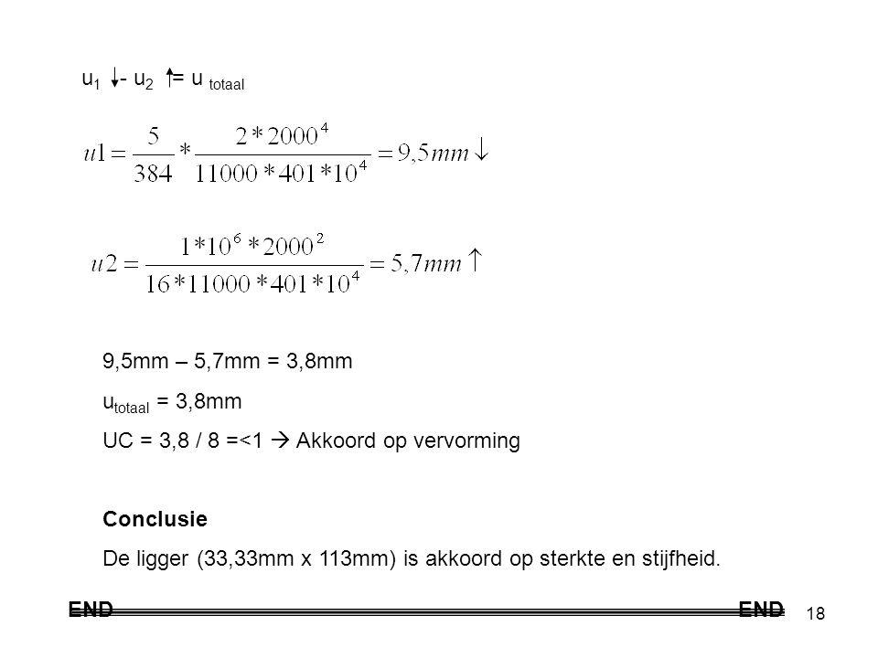 18 u 1 - u 2 = u totaal 9,5mm – 5,7mm = 3,8mm u totaal = 3,8mm UC = 3,8 / 8 =<1  Akkoord op vervorming Conclusie De ligger (33,33mm x 113mm) is akkoord op sterkte en stijfheid.