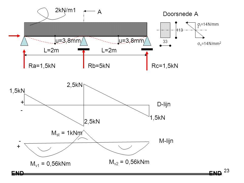 23 2kN/m1 L=2m Ra=1,5kNRb=5kN D-lijn M-lijn + - - + 1,5kN M v1 = 0,56kNm Rc=1,5kN 2,5kN M v2 = 0,56kNm M st = 1kNm u=3,8mm 33 113 σ t =14N/mm 2 σ c =14N/mm 2 END A Doorsnede A