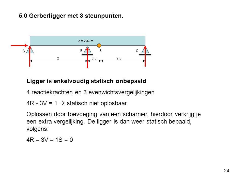 24 5.0 Gerberligger met 3 steunpunten.