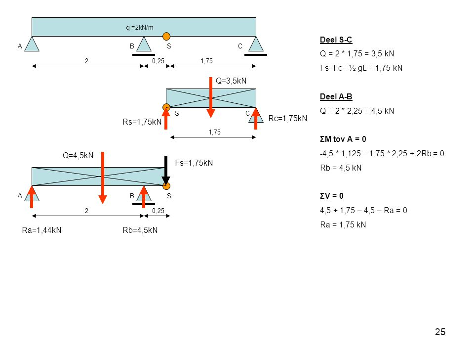 25 q =2kN/m ABC 20,251,75 S CS A B 20,25 S Deel S-C Q = 2 * 1,75 = 3,5 kN Fs=Fc= ½ gL = 1,75 kN Deel A-B Q = 2 * 2,25 = 4,5 kN ΣM tov A = 0 -4,5 * 1,125 – 1.75 * 2,25 + 2Rb = 0 Rb = 4,5 kN ΣV = 0 4,5 + 1,75 – 4,5 – Ra = 0 Ra = 1,75 kN Q=3,5kN Rs=1,75kN Rc=1,75kN Fs=1,75kN Q=4,5kN Ra=1,44kNRb=4,5kN