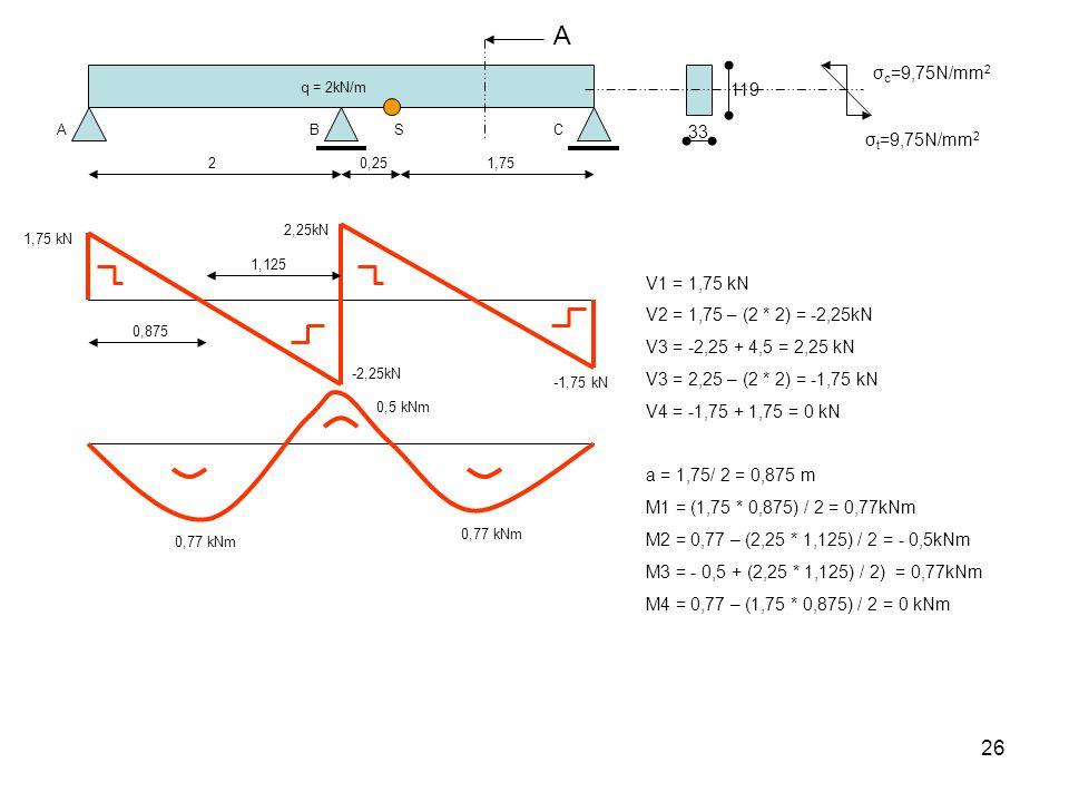 26 q = 2kN/m ABC 20,251,75 S 1,75 kN -2,25kN 2,25kN 0,77 kNm 0,5 kNm 0,875 V1 = 1,75 kN V2 = 1,75 – (2 * 2) = -2,25kN V3 = -2,25 + 4,5 = 2,25 kN V3 = 2,25 – (2 * 2) = -1,75 kN V4 = -1,75 + 1,75 = 0 kN a = 1,75/ 2 = 0,875 m M1 = (1,75 * 0,875) / 2 = 0,77kNm M2 = 0,77 – (2,25 * 1,125) / 2 = - 0,5kNm M3 = - 0,5 + (2,25 * 1,125) / 2) = 0,77kNm M4 = 0,77 – (1,75 * 0,875) / 2 = 0 kNm 1,125 -1,75 kN 33 119 A σ c =9,75N/mm 2 σ t =9,75N/mm 2