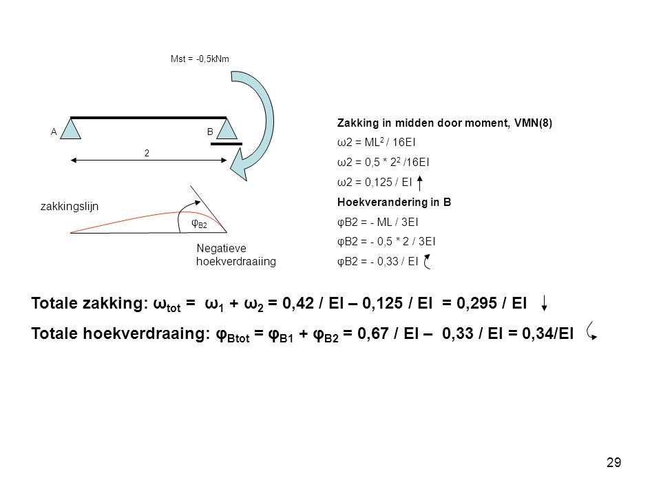 29 AB 2 Zakking in midden door moment, VMN(8) ω2 = ML 2 / 16EI ω2 = 0,5 * 2 2 /16EI ω2 = 0,125 / EI Hoekverandering in B φB2 = - ML / 3EI φB2 = - 0,5 * 2 / 3EI φB2 = - 0,33 / EI zakkingslijn Mst = -0,5kNm Totale zakking: ω tot = ω 1 + ω 2 = 0,42 / EI – 0,125 / EI = 0,295 / EI Totale hoekverdraaing: φ Btot = φ B1 + φ B2 = 0,67 / EI – 0,33 / EI = 0,34/EI φ B2 Negatieve hoekverdraaiing