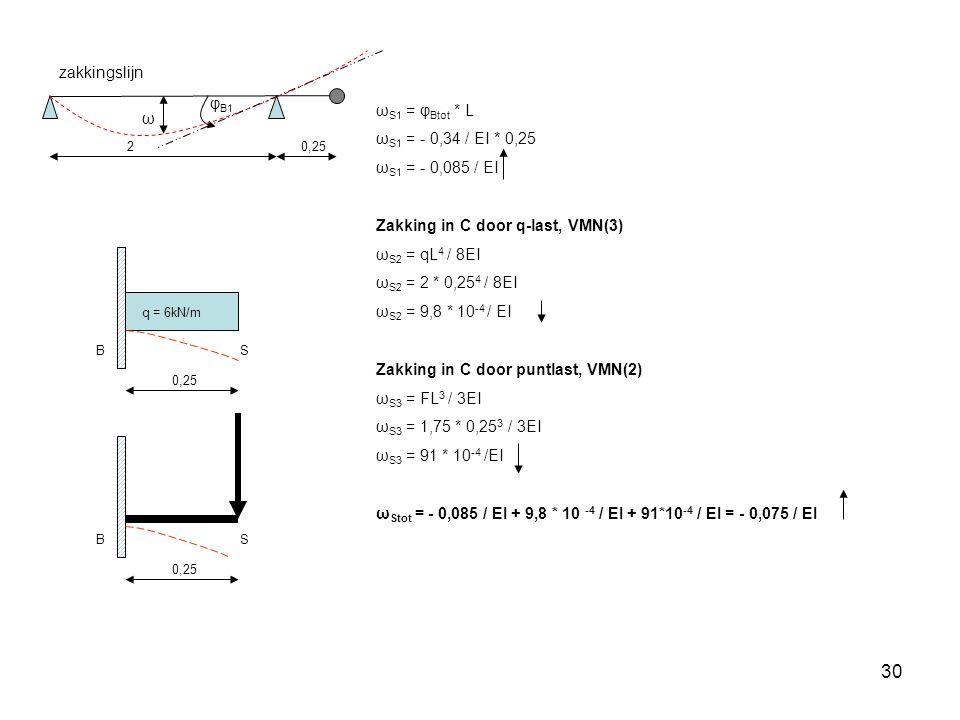 30 BS q = 6kN/m 0,25 BS ω S1 = φ Btot * L ω S1 = - 0,34 / EI * 0,25 ω S1 = - 0,085 / EI Zakking in C door q-last, VMN(3) ω S2 = qL 4 / 8EI ω S2 = 2 * 0,25 4 / 8EI ω S2 = 9,8 * 10 -4 / EI Zakking in C door puntlast, VMN(2) ω S3 = FL 3 / 3EI ω S3 = 1,75 * 0,25 3 / 3EI ω S3 = 91 * 10 -4 /EI ω Stot = - 0,085 / EI + 9,8 * 10 -4 / EI + 91*10 -4 / EI = - 0,075 / EI zakkingslijn ω φ B1 0,252