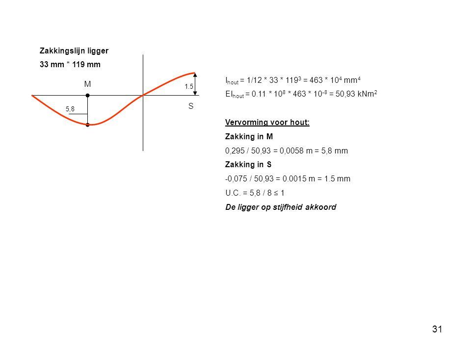 31 5,8 1.5 Zakkingslijn ligger 33 mm * 119 mm I hout = 1/12 * 33 * 119 3 = 463 * 10 4 mm 4 EI hout = 0.11 * 10 8 * 463 * 10 -8 = 50,93 kNm 2 Vervorming voor hout: Zakking in M 0,295 / 50,93 = 0,0058 m = 5,8 mm Zakking in S -0,075 / 50,93 = 0.0015 m = 1.5 mm U.C.