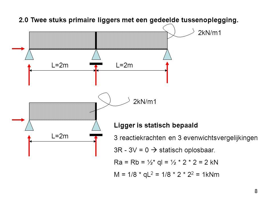 8 2.0 Twee stuks primaire liggers met een gedeelde tussenoplegging.