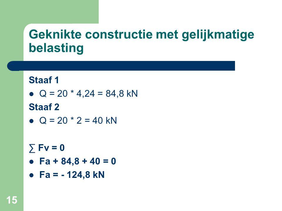 15 Geknikte constructie met gelijkmatige belasting Staaf 1 Q = 20 * 4,24 = 84,8 kN Staaf 2 Q = 20 * 2 = 40 kN ∑ Fv = 0 Fa + 84,8 + 40 = 0 Fa = - 124,8