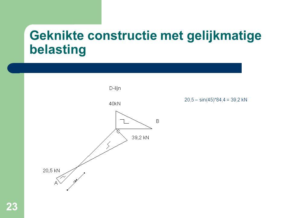 23 Geknikte constructie met gelijkmatige belasting 20,5 – sin(45)*84,4 = 39,2 kN