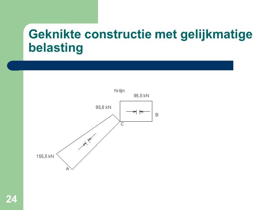 24 Geknikte constructie met gelijkmatige belasting