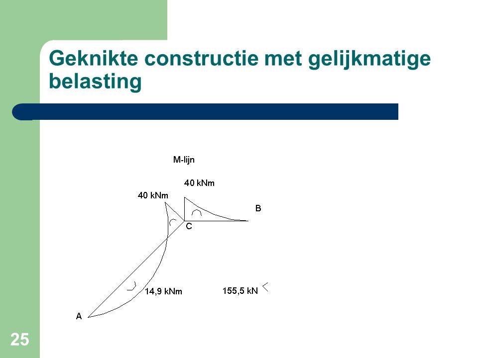 25 Geknikte constructie met gelijkmatige belasting