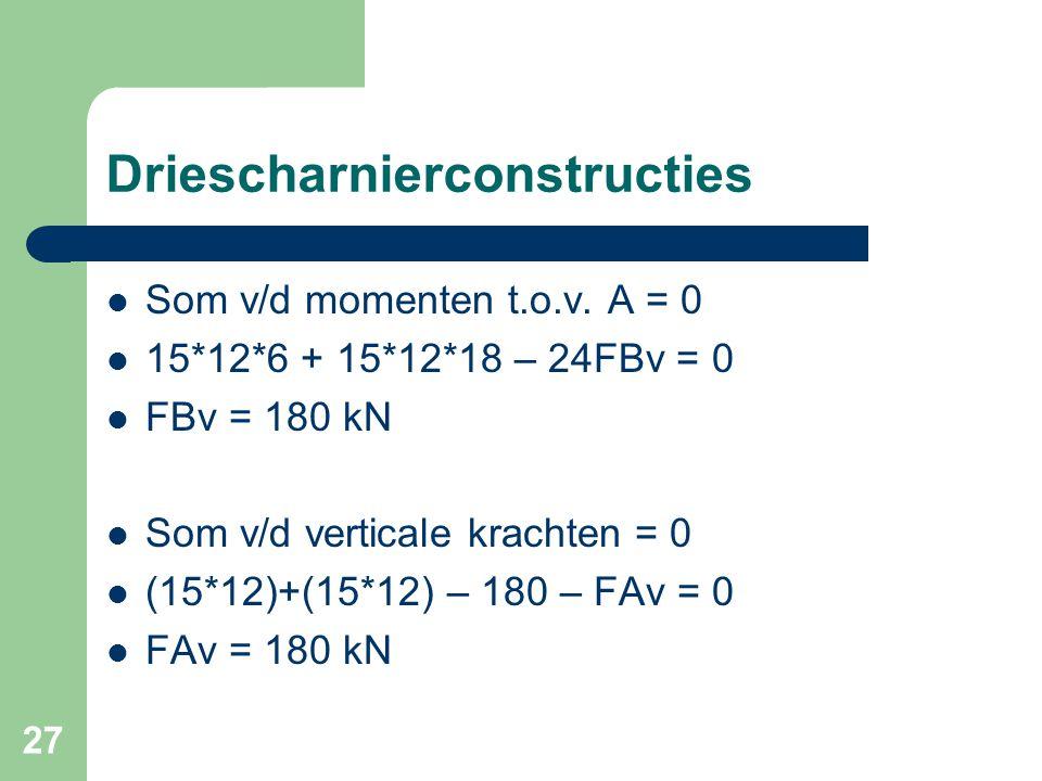 27 Driescharnierconstructies Som v/d momenten t.o.v. A = 0 15*12*6 + 15*12*18 – 24FBv = 0 FBv = 180 kN Som v/d verticale krachten = 0 (15*12)+(15*12)