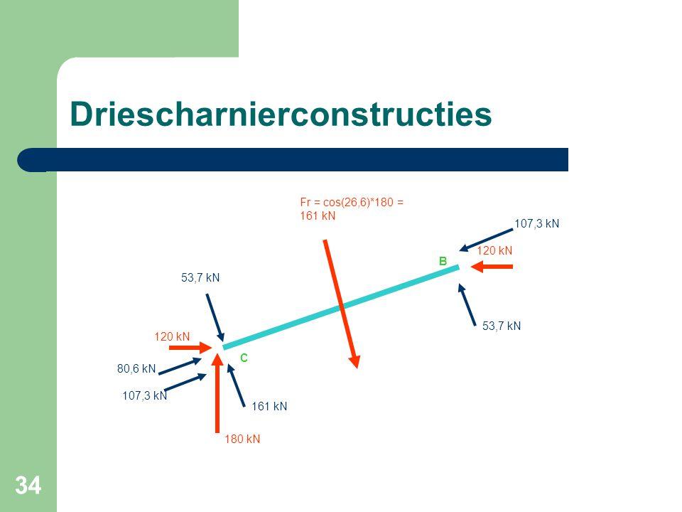 34 Driescharnierconstructies 120 kN 80,6 kN 107,3 kN 53,7 kN 161 kN 180 kN 107,3 kN 53,7 kN C B Fr = cos(26,6)*180 = 161 kN