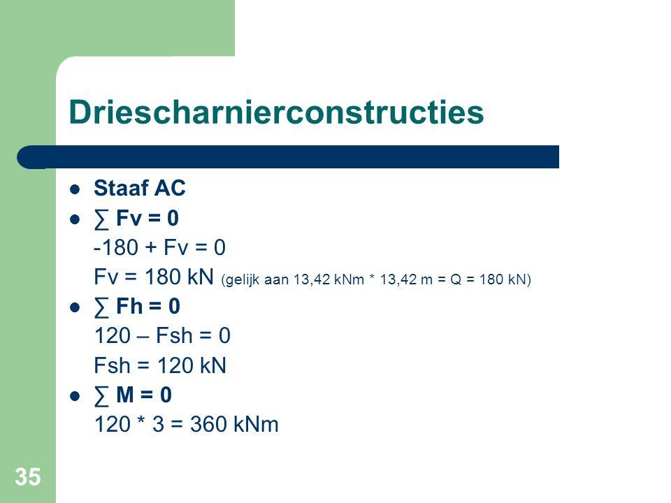 35 Driescharnierconstructies Staaf AC ∑ Fv = 0 -180 + Fv = 0 Fv = 180 kN (gelijk aan 13,42 kNm * 13,42 m = Q = 180 kN) ∑ Fh = 0 120 – Fsh = 0 Fsh = 12