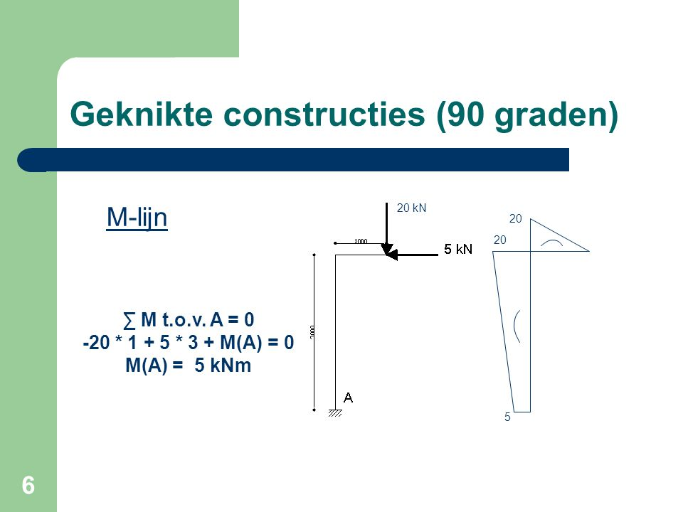 7 Geknikte constructies (90 graden) Horizontale liggerVerticale staander ∑ Fv = 0∑ Fv = 0 Fv + 20 = 0Fv -5 = 0 Fv = -20 kNFv = 5 kN ∑ Fh = 0∑ Fh = 0 Fh – 5 = 0-Fh + 20 = 0 Fh = 5 kNFh = -20 kN