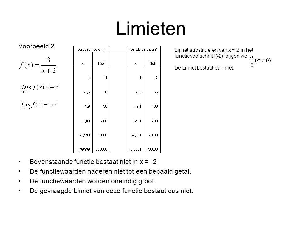 Limieten Voorbeeld 2 Bovenstaande functie bestaat niet in x = -2 De functiewaarden naderen niet tot een bepaald getal.