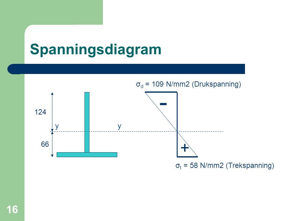 16 Spanningsdiagram - + σ d = 109 N/mm2 (Drukspanning) σ t = 58 N/mm2 (Trekspanning) yy 66 124