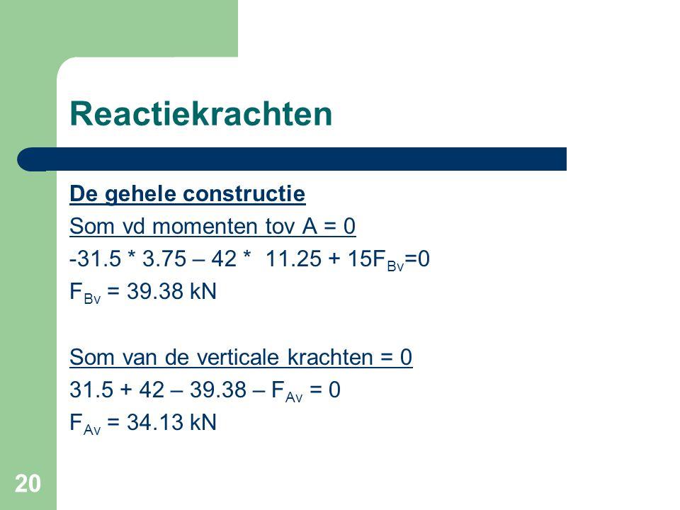 20 Reactiekrachten De gehele constructie Som vd momenten tov A = 0 -31.5 * 3.75 – 42 * 11.25 + 15F Bv =0 F Bv = 39.38 kN Som van de verticale krachten = 0 31.5 + 42 – 39.38 – F Av = 0 F Av = 34.13 kN