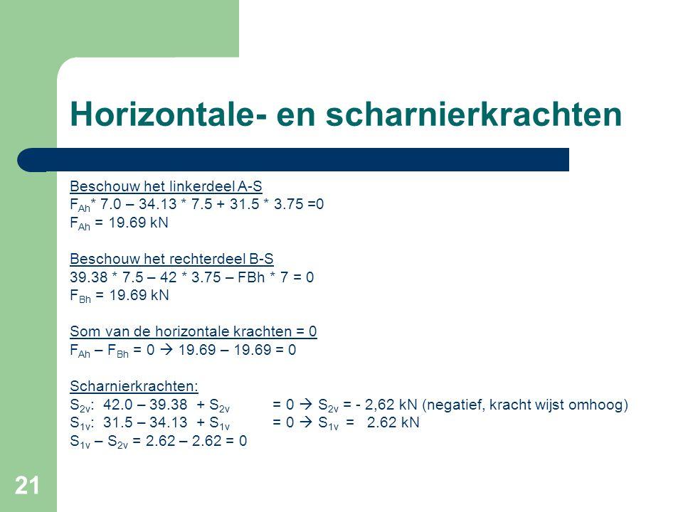 21 Horizontale- en scharnierkrachten Beschouw het linkerdeel A-S F Ah * 7.0 – 34.13 * 7.5 + 31.5 * 3.75 =0 F Ah = 19.69 kN Beschouw het rechterdeel B-S 39.38 * 7.5 – 42 * 3.75 – FBh * 7 = 0 F Bh = 19.69 kN Som van de horizontale krachten = 0 F Ah – F Bh = 0  19.69 – 19.69 = 0 Scharnierkrachten: S 2v : 42.0 – 39.38 + S 2v = 0  S 2v = - 2,62 kN (negatief, kracht wijst omhoog) S 1v : 31.5 – 34.13 + S 1v = 0  S 1v = 2.62 kN S 1v – S 2v = 2.62 – 2.62 = 0