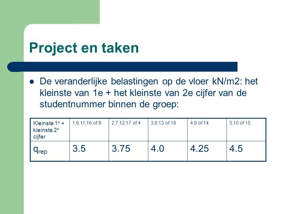 Project en taken De veranderlijke belastingen op de vloer kN/m2: het kleinste van 1e + het kleinste van 2e cijfer van de studentnummer binnen de groep