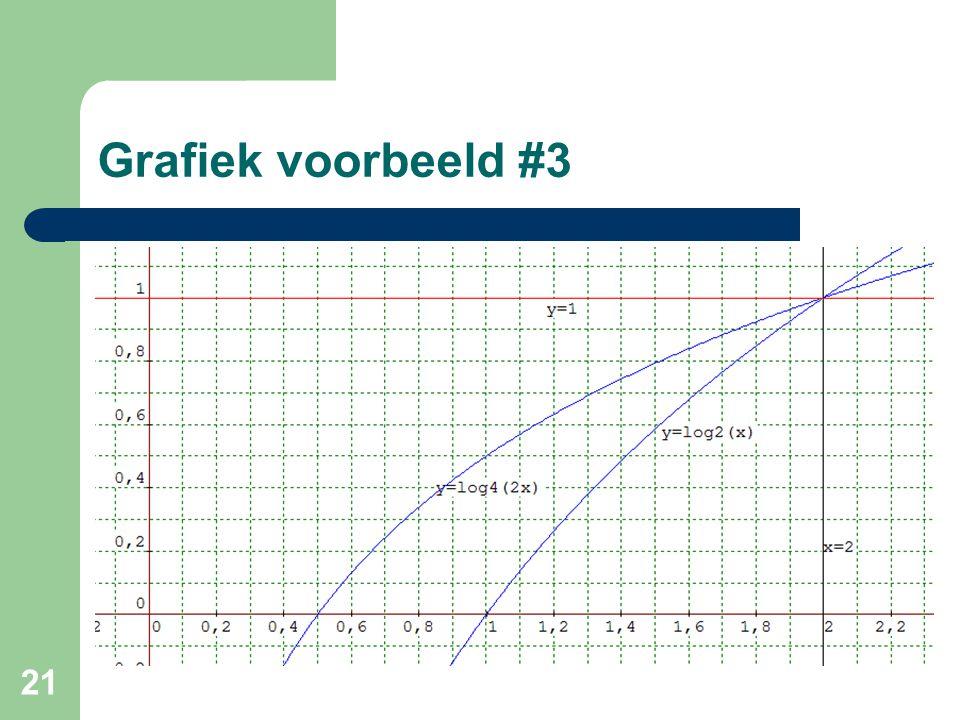 21 Grafiek voorbeeld #3