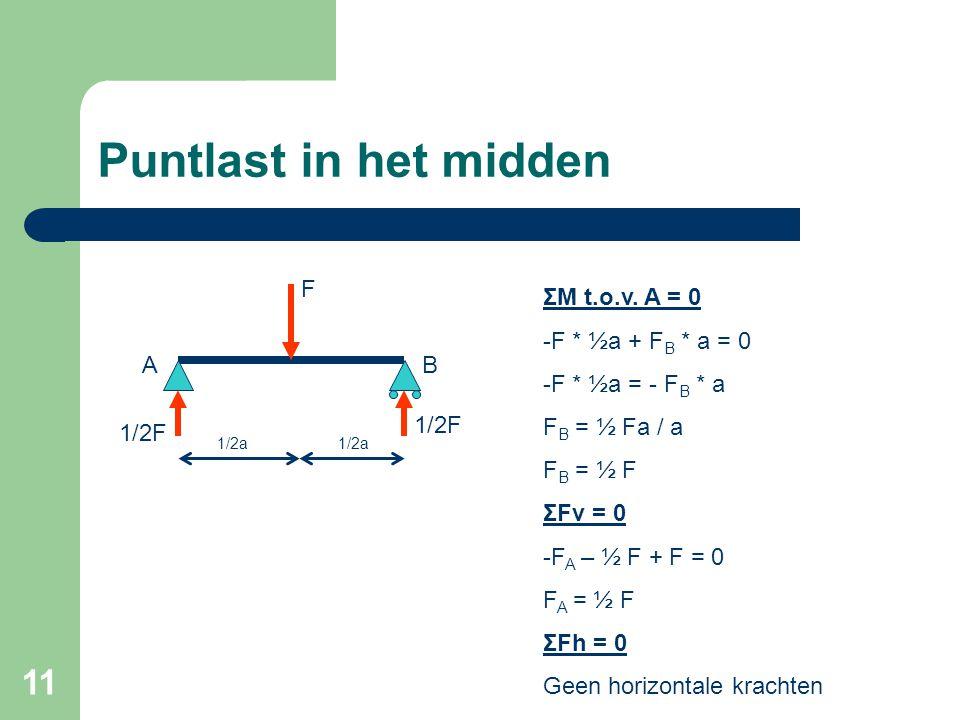 11 Puntlast in het midden 1/2a F AB 1/2F ΣM t.o.v. A = 0 -F * ½a + F B * a = 0 -F * ½a = - F B * a F B = ½ Fa / a F B = ½ F ΣFv = 0 -F A – ½ F + F = 0