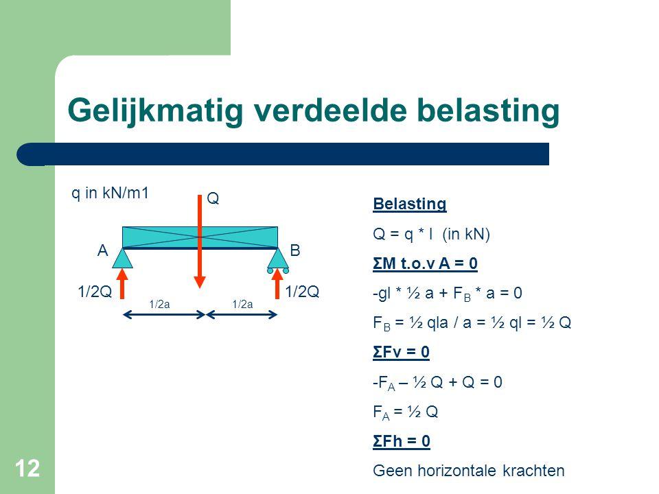 12 Gelijkmatig verdeelde belasting 1/2a Q AB 1/2Q q in kN/m1 Belasting Q = q * l (in kN) ΣM t.o.v A = 0 -gl * ½ a + F B * a = 0 F B = ½ qla / a = ½ ql
