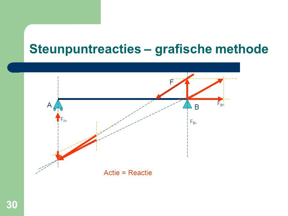 30 Steunpuntreacties – grafische methode A A B F Av F Bv F Bh F Actie = Reactie