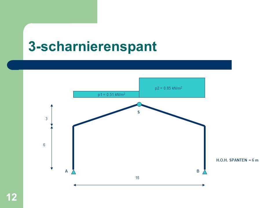 12 3-scharnierenspant 6 3 18 p1 = 0.51 kN/m 2 p2 = 0.85 kN/m 2 H.O.H. SPANTEN = 6 m AB S