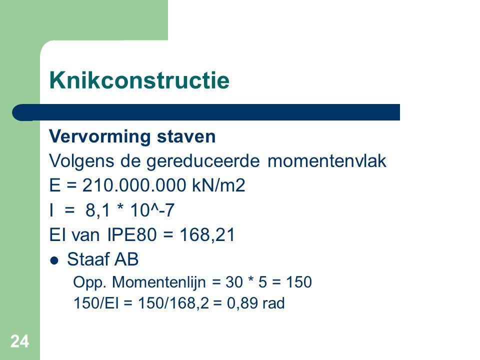 24 Knikconstructie Vervorming staven Volgens de gereduceerde momentenvlak E = 210.000.000 kN/m2 I = 8,1 * 10^-7 EI van IPE80 = 168,21 Staaf AB Opp. Mo