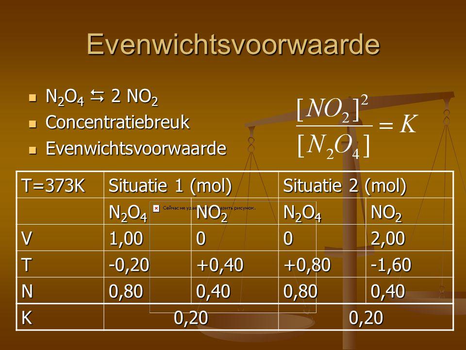 Evenwichtsvoorwaarde N 2 O 4  2 NO 2 N 2 O 4  2 NO 2 Concentratiebreuk Concentratiebreuk Evenwichtsvoorwaarde EvenwichtsvoorwaardeT=373K Situatie 1 (mol) Situatie 2 (mol) N2O4N2O4N2O4N2O4 NO 2 N2O4N2O4N2O4N2O4 V1,00002,00 T-0,20+0,40+0,80-1,60 N0,800,400,800,40 K0,200,20