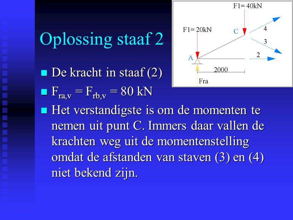 Oplossing staaf 2 De kracht in staaf (2) De kracht in staaf (2) F ra,v = F rb,v = 80 kN F ra,v = F rb,v = 80 kN Het verstandigste is om de momenten te