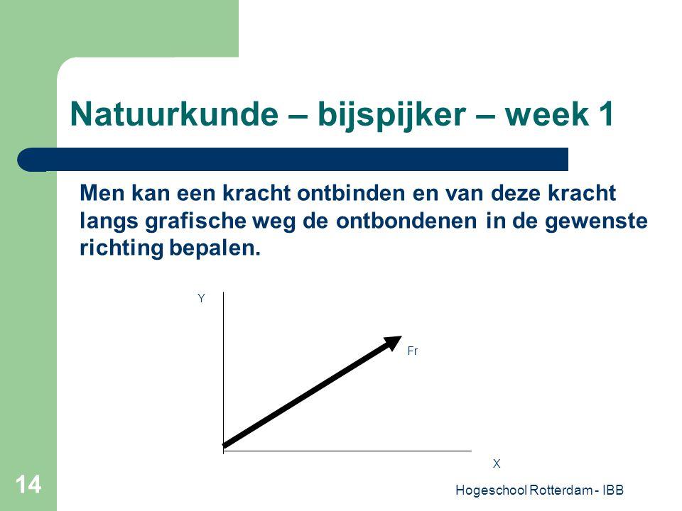 Hogeschool Rotterdam - IBB 14 Natuurkunde – bijspijker – week 1 Men kan een kracht ontbinden en van deze kracht langs grafische weg de ontbondenen in