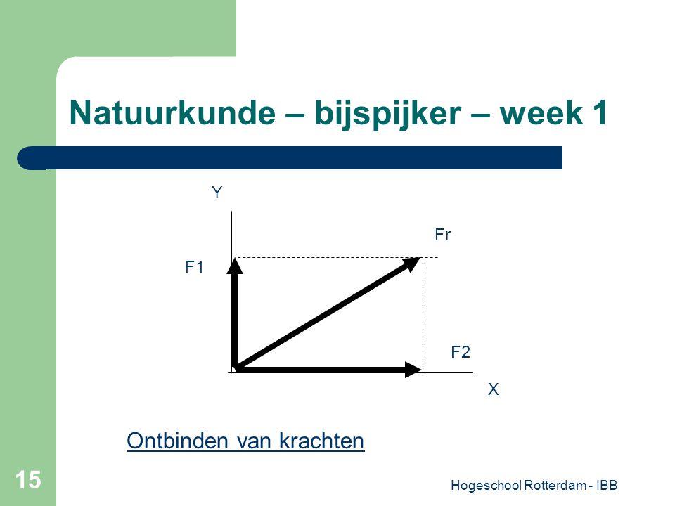 Hogeschool Rotterdam - IBB 15 Natuurkunde – bijspijker – week 1 F1 Fr F2 X Y Ontbinden van krachten