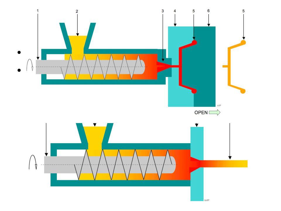 §17.5 Van polymeer tot kunststof Spuitgieten Extruderen – Kleurstoffen Binding via vanderwaalsbinding, ionbinding, waterstofbrug of atoombinding – Vul