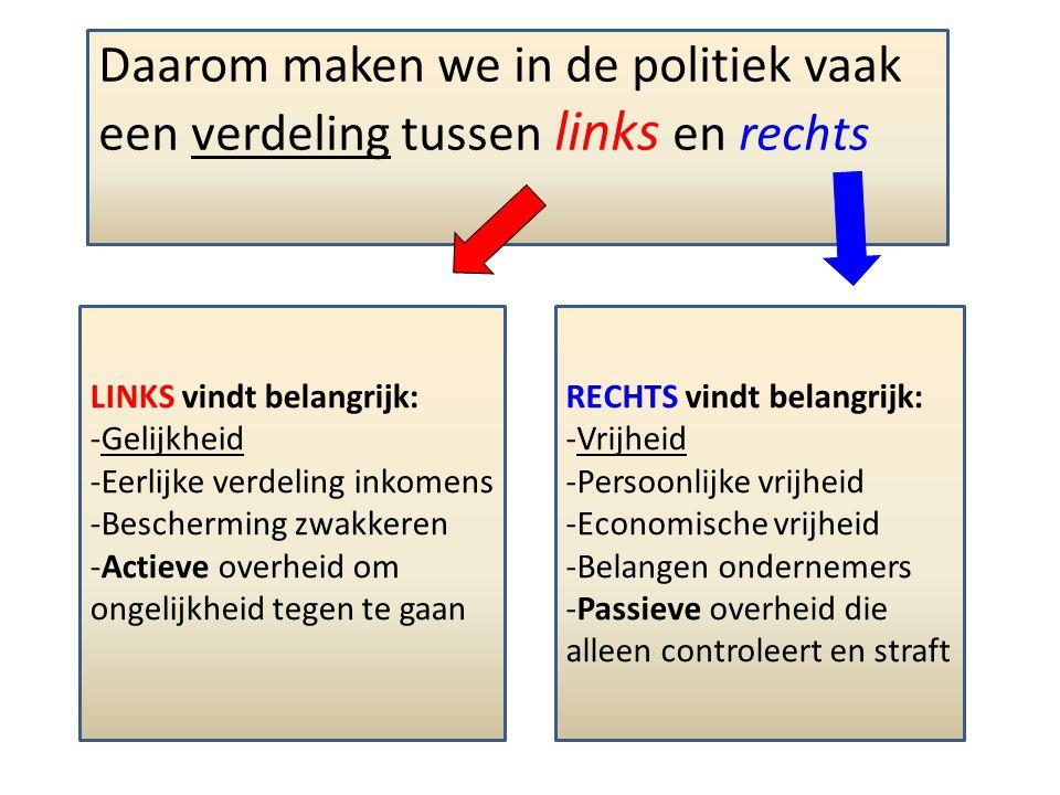 We verdelen die politieke stromingen voor alle duidelijkheid in drie groepen: