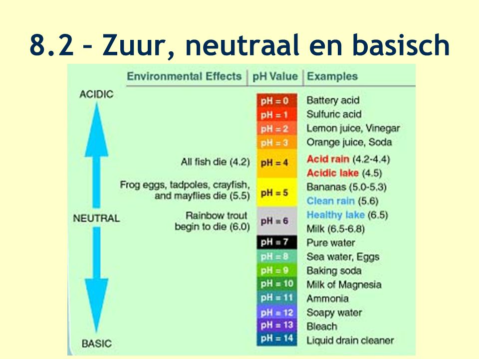 Indicator (tab 52A) Zuurgraad 0-14? Lakmoespapier –Rood= zuur –Blauw= basisch –Universeel Tab 52A