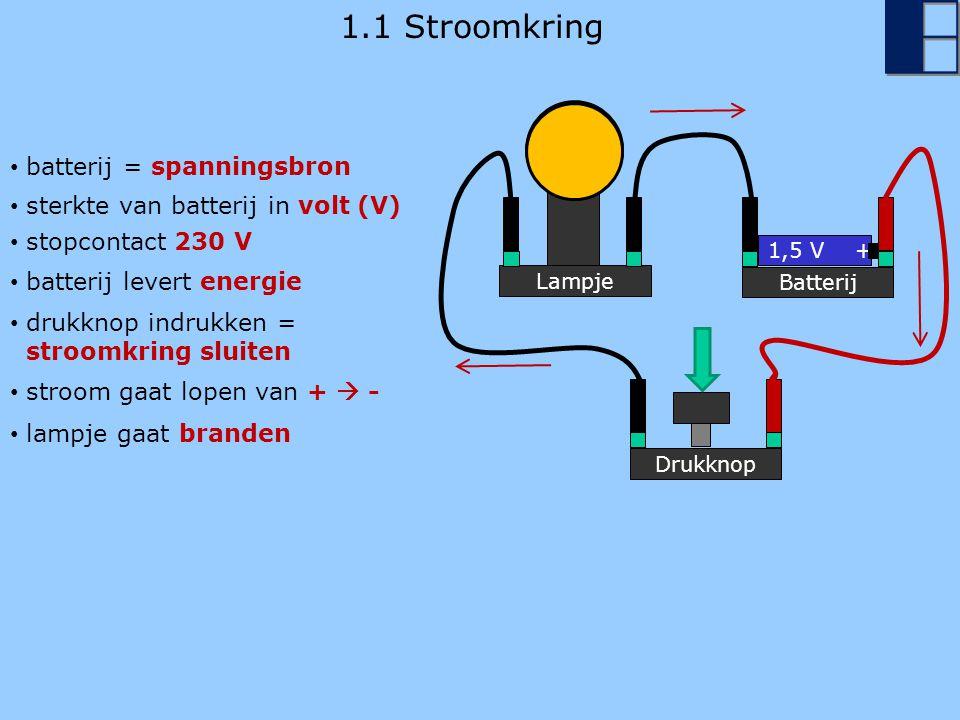1.1 Stroomkring Lampje Batterij 1,5 V + Drukknop batterij = spanningsbron batterij levert energie sterkte van batterij in volt (V) drukknop indrukken = stroomkring sluiten stroom gaat lopen van +  - stopcontact 230 V lampje gaat branden