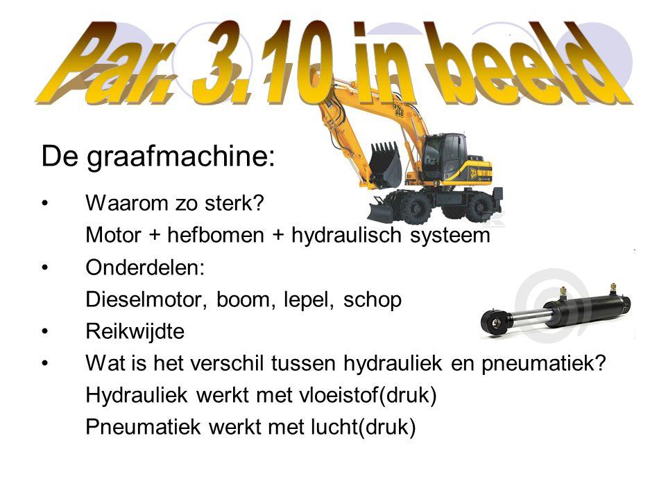 De graafmachine: Waarom zo sterk? Motor + hefbomen + hydraulisch systeem Onderdelen: Dieselmotor, boom, lepel, schop Reikwijdte Wat is het verschil tu