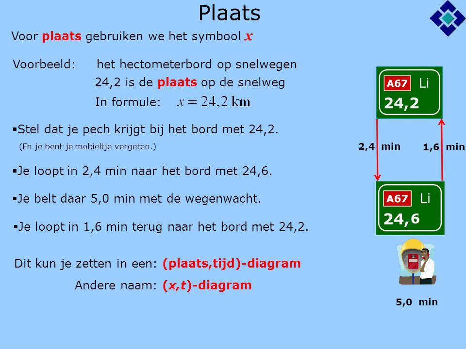 Plaats Voorbeeld: het hectometerbord op snelwegen 24,2 is de plaats op de snelweg  Stel dat je pech krijgt bij het bord met 24,2.
